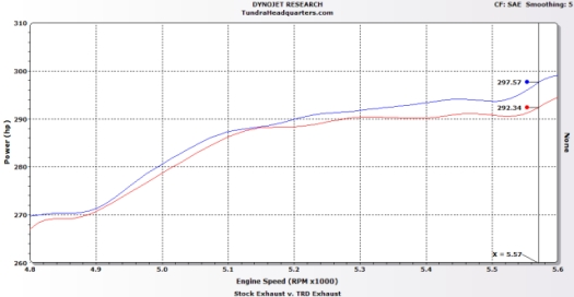 TRD Dual Exhaust System Dyno Results compared to a stock Tundra exhaust