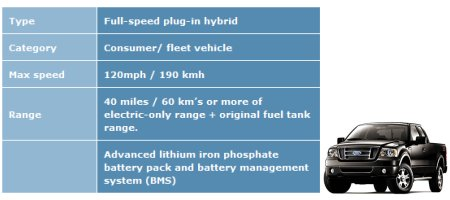 Rapid Electric Vehicle F150 Electric Conversion Specs
