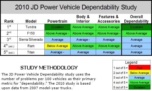 2010 pickup truck JD Power dependability study