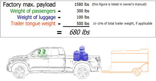 Calculating truck payload rating