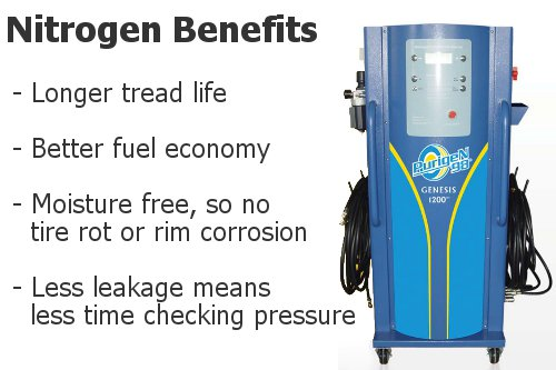 Nitrogen Information and Advantages