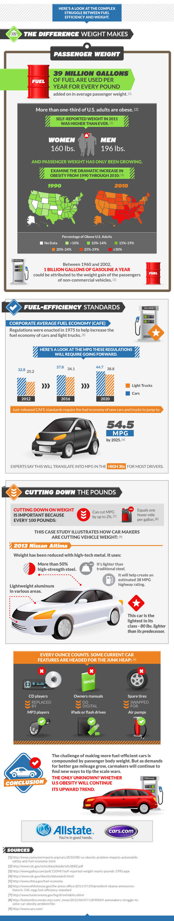 Obesity and Fuel Economy
