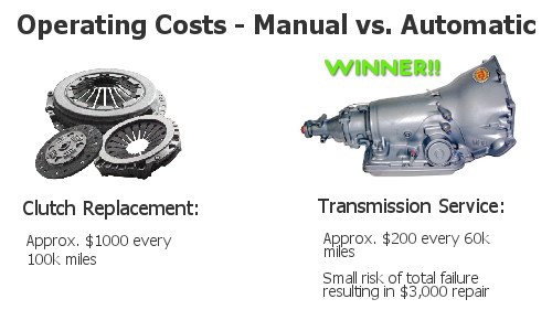 Operating costs clutch vs automatic