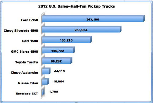 2012 Half-ton sales - RETAIL only