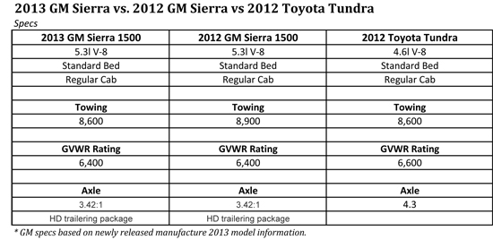 2012 toyota tundra towing capacity chart autos post. Black Bedroom Furniture Sets. Home Design Ideas